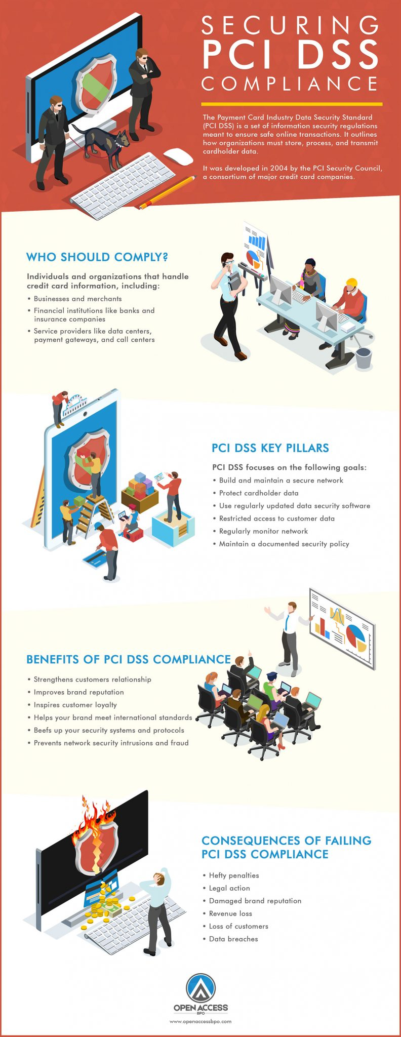 Infographic PCI DSS Compliance at a Glance