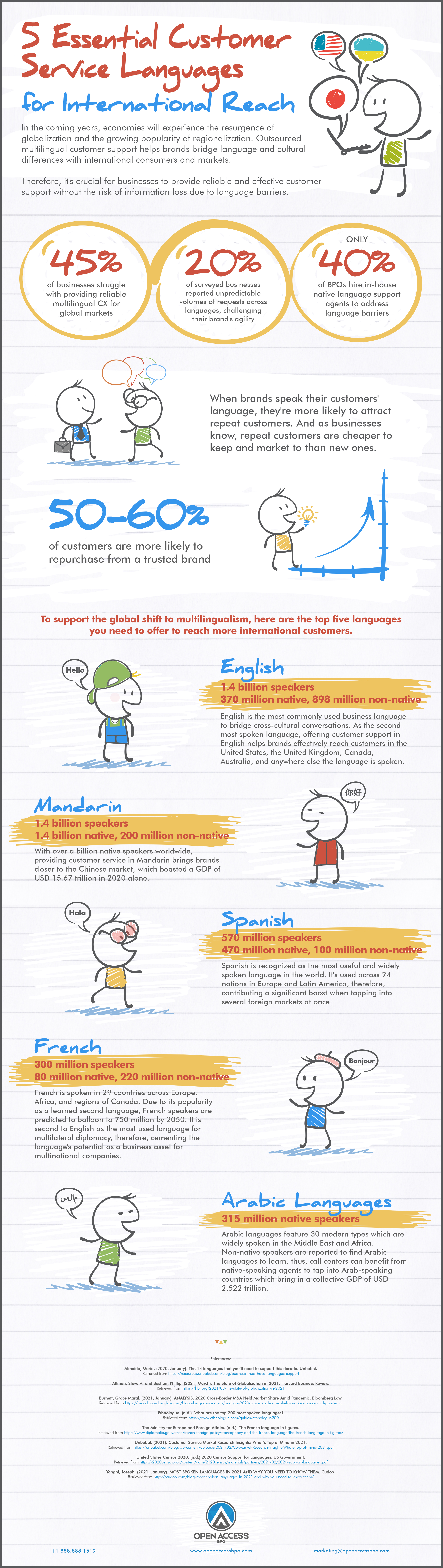 Infographic showing 5 Essential Customer Service Languages for International Reach